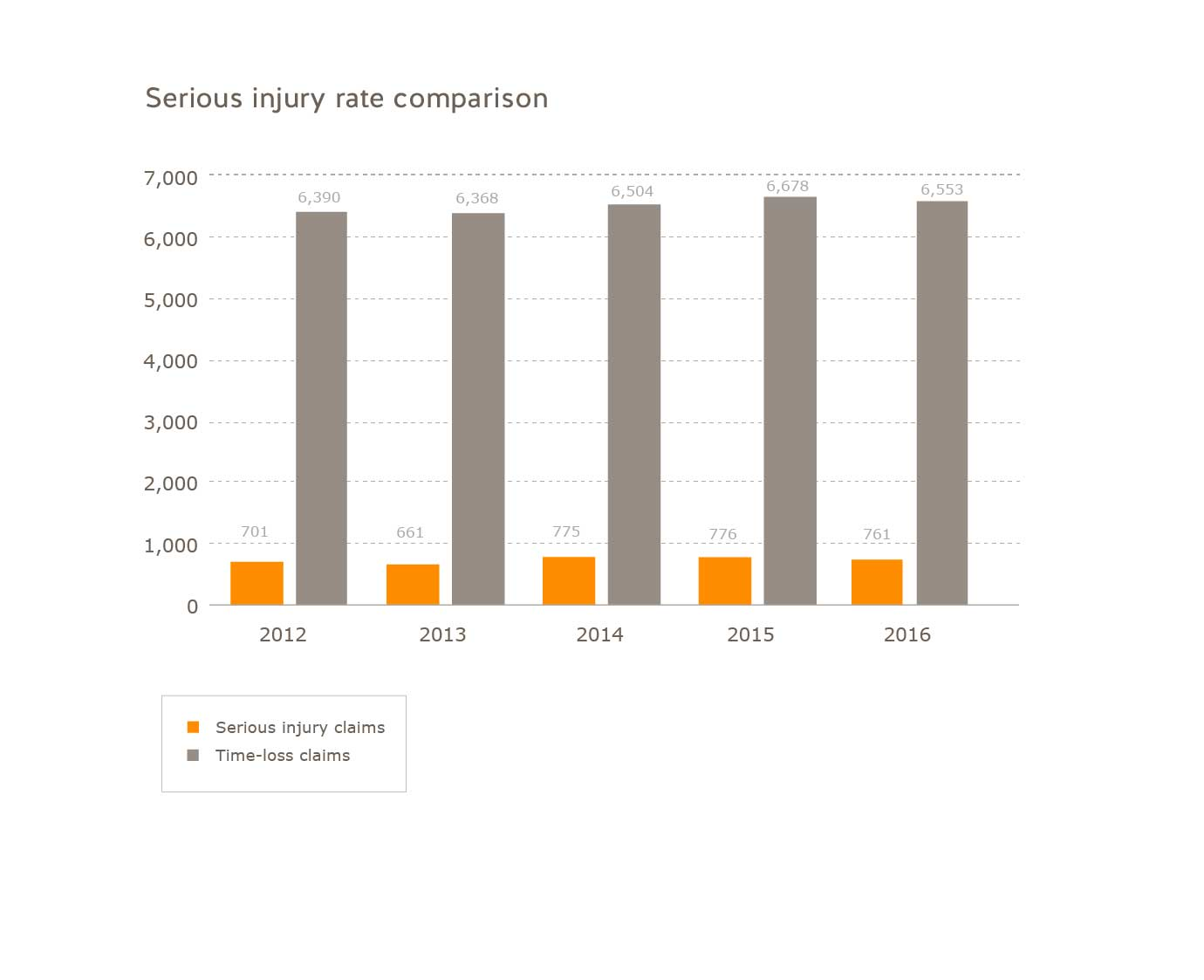 Young worker serious injury rate comparison for 2012 to 2016. Serious injury claims: 2012=701, 2013=661; 2014=775, 2015=776, 2016=761. Time-loss claims: 2012=6390; 2013=6368; 2014=6504; 2015=6678, 2016=6553
