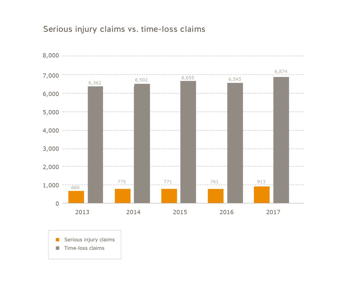 Number of serious injury claims vs. number of time-loss claims for young workers 2013 to 2017. Number of serious injury claims: 2013 = 660, 2014 = 775, 2015 = 771, 2016 = 761, 2017 = 913. Number of time-loss claims: 2013 = 6,362, 2014 = 6,502, 2015 = 6,655, 2016 = 6,545, 2017 = 6,874.