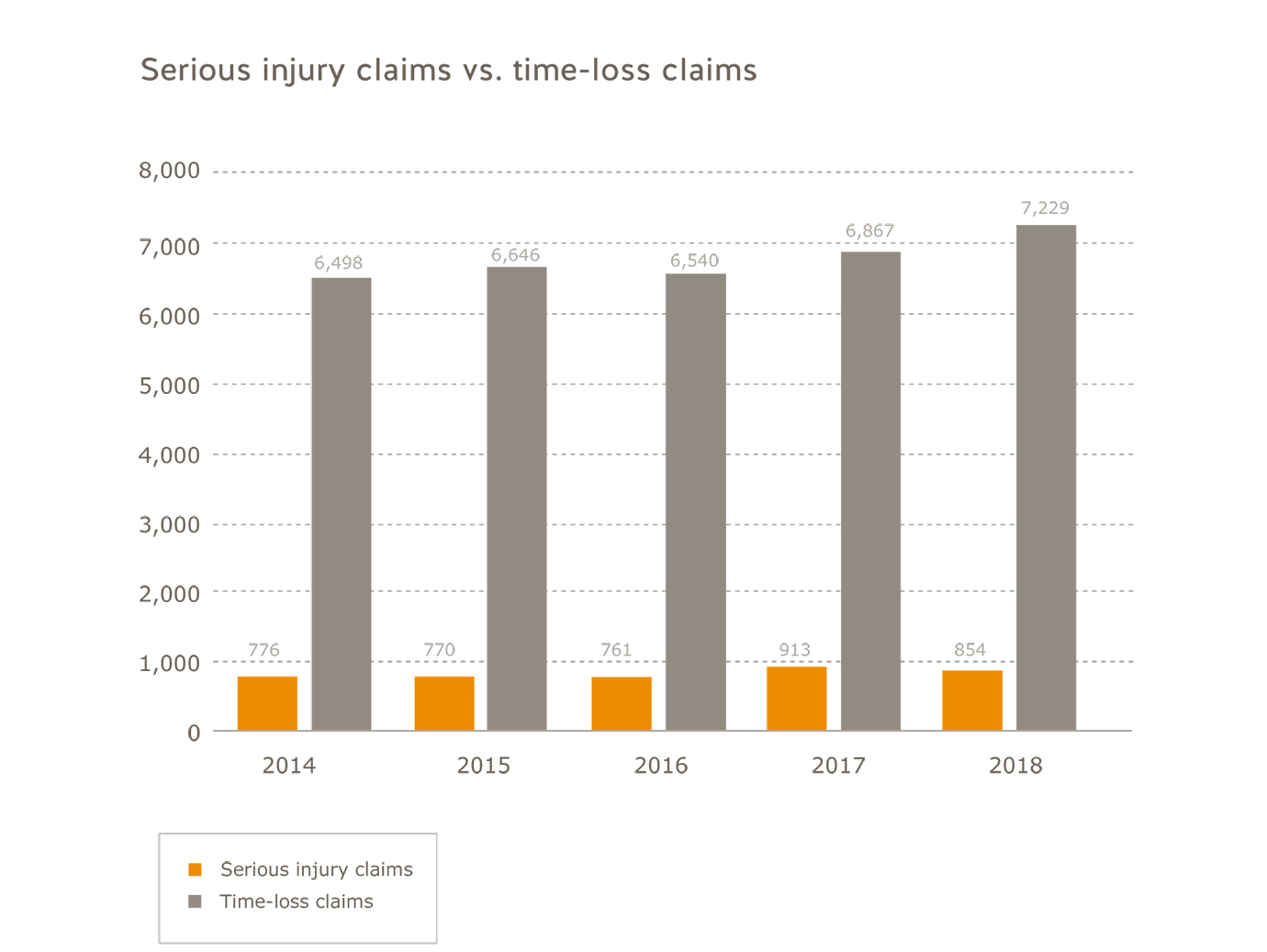 Young and new workers industry serious injury claims vs. time-loss claims for 2014 to 2018. Serious injury claims: 2014=776; 2015=770; 2016=761; 2017=913; 2018=854. Time-loss claims: 2014=6,498, 2015=6,646; 2016=6,540; 2017=6,867, 2018=7,229