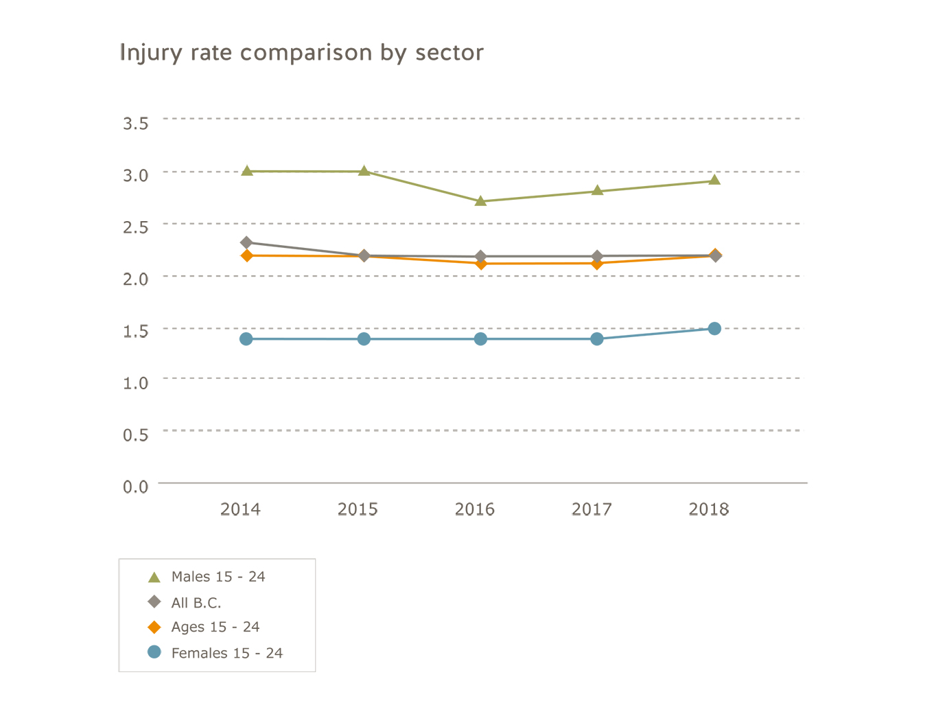 Young and new workers injury rate comparison by sector for 2014 to 2018.