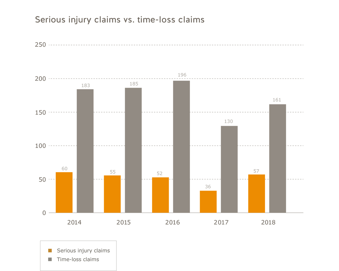 Commercial fishing sector serious injury claims vs. time-loss claims for 2014 to 2018. Serious injury claims: 2014=60; 2015=55; 2016=52; 2017=36; 2018=57. Time-loss claims: 2014=183; 2015=185; 2016=196; 2017=130; 2018=161