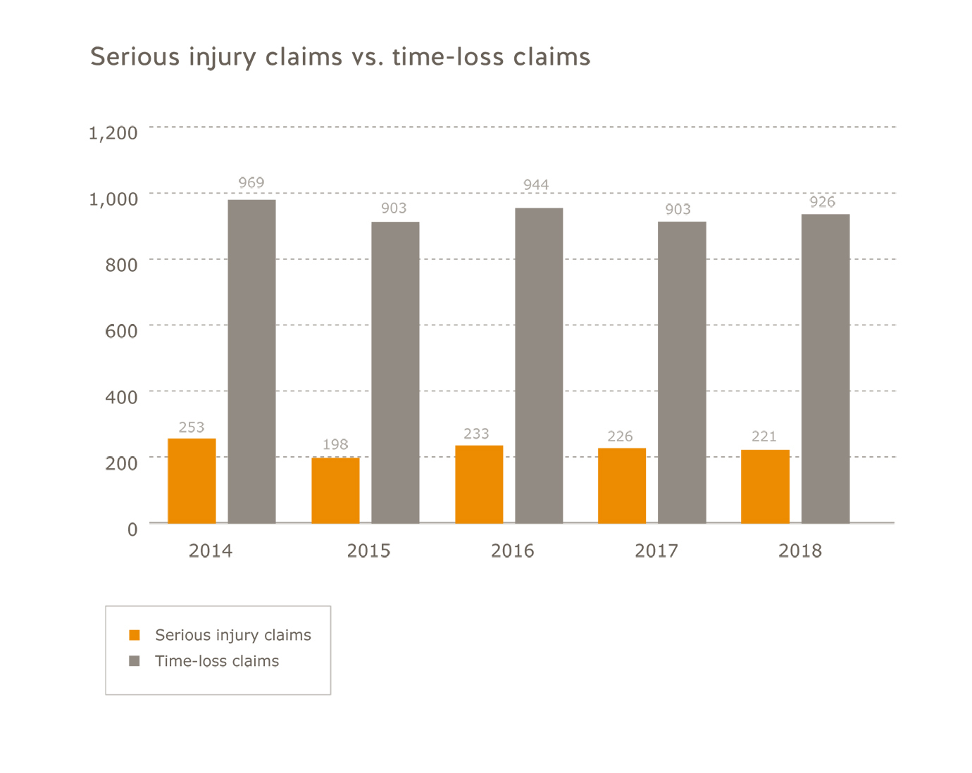 Forestry sector serious injury claims vs. time-loss claims for 2014 to 2018. Serious injury claims: 2014=253; 2015=198; 2016=233; 2017=226; 2018=221. Time-loss claims: 2014=969; 2015=903; 2016=944; 2017=903; 2018=926