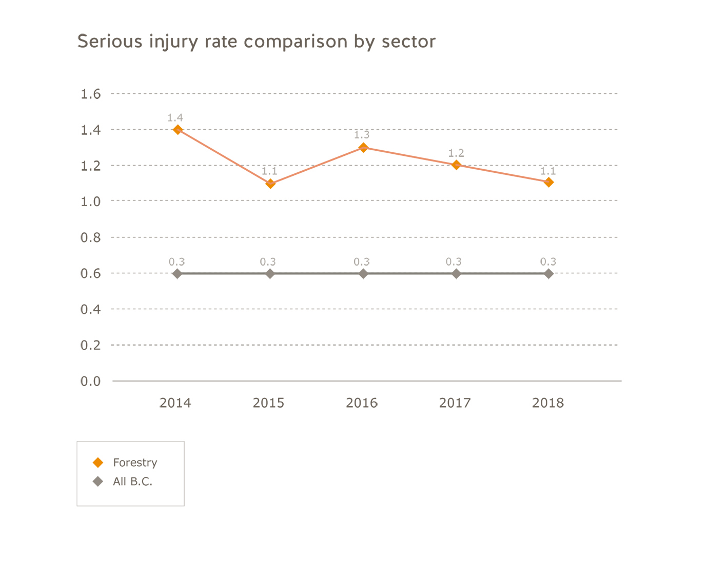 Forestry sector serious injury rate comparison by sector for 2014 to 2018. All B.C.: 2014=0.3; 2015=0.3; 2016=0.3; 2017=0.3; 2018=0.3. Forestry: 2014=1.4; 2015=1.1; 2016=1.3; 2017=1.2; 2018=1.1