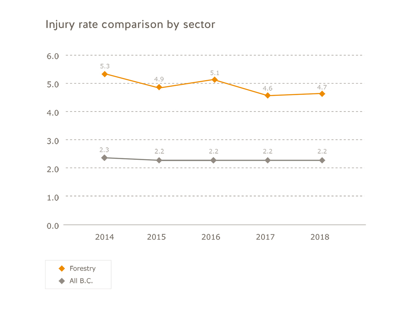 Forestry sector injury rate comparison by sector for 2014 to 2018. All B.C.: 2014=2.3; 2015=2.2; 2016=2.2; 2017=2.2; 2018=2.2. Forestry: 2014=5.3; 2015=4.9; 2016=5.1; 2017=4.6; 2018=4.7.