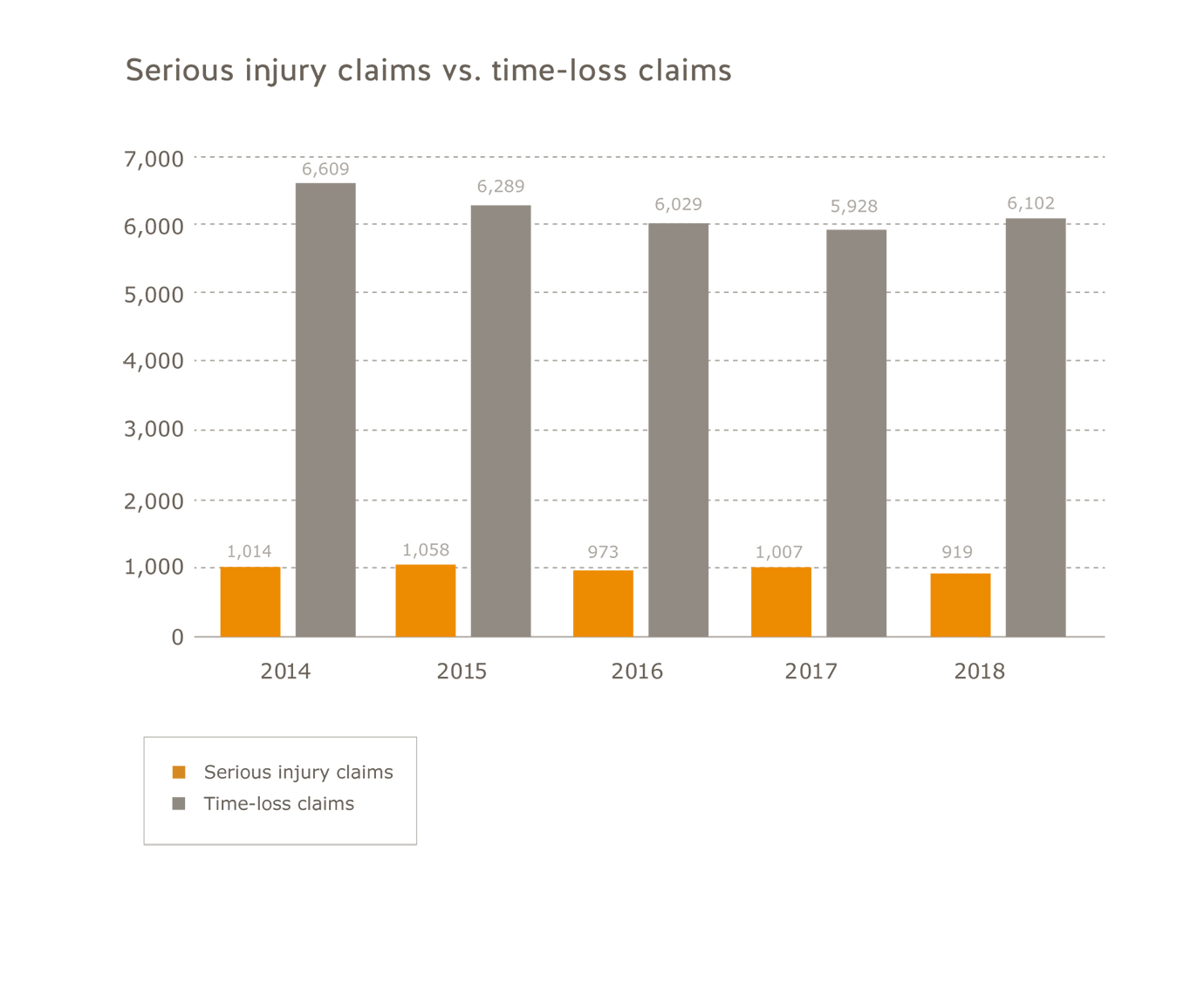 Manufacturing sector serious injury claims vs. time-loss claims for 2014 to 2018. Serious injury claims: 2014=1,014; 2015=1,058; 2016=973; 2017=1,007; 2018=919. Time-lopss claims: 2014=6,609; 2015=6,289' 2016=6,029; 2017=5,928; 2018=6,102