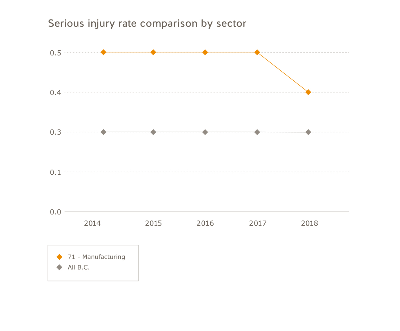 Manufacturing  sector serious injury rate comparison by sector for 2014 to 2018. All B.C.: 2014=0.3; 2015=0.3; 2016=0.3; 2017=0.3; 2018=0.3. Manufacturing: 2014=0.5; 2015=0.5; 2016=0.5; 2017=0.5;  2018=0.4.