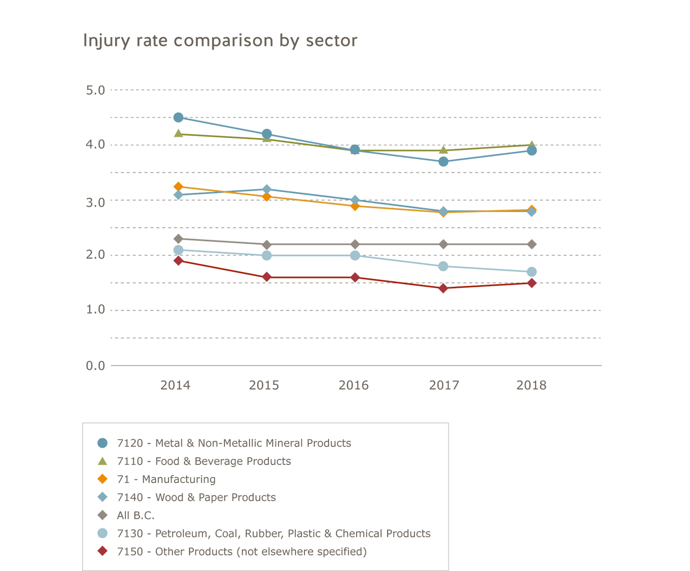 Manufacturing industry injury rate comparison by sector for 2014 to 2018