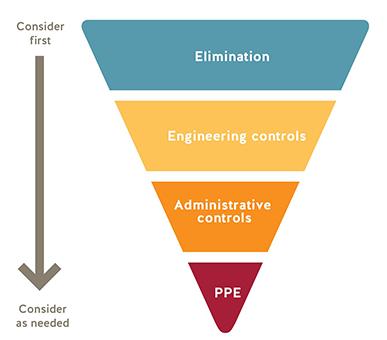 HierarchyOfControls