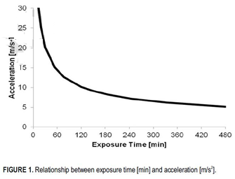 Graph of relationship between exposure time and acceleration
